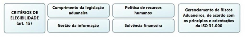Critérios de Elegibilidade