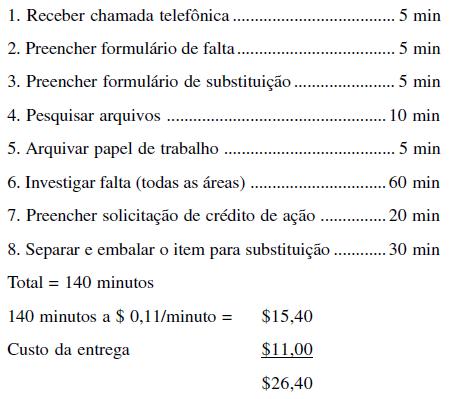 custo da entrega