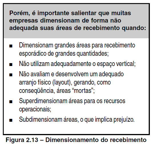 dimensionamento do recebimento